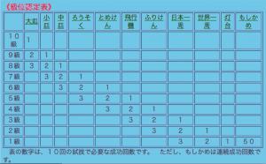 けん玉の階級の表の画像